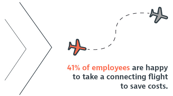 41 percent of employees are happy to take a connecting flight to save costs.