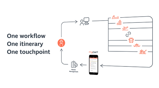 One workflow - One itinerary - One touchpoint
